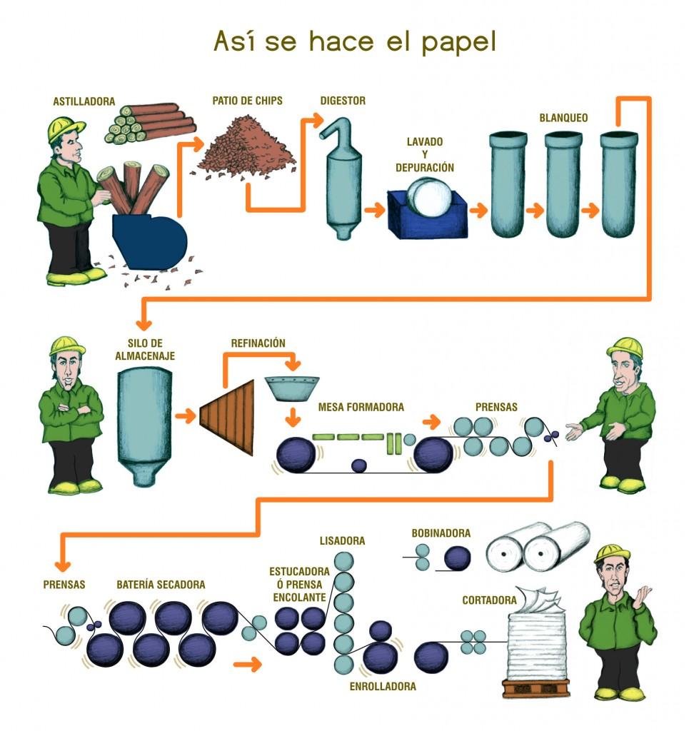 Como se hace el papel fanacopy - Como se hace una vidriera ...